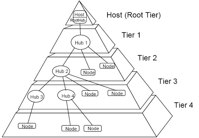 usb_pyramid.PNG