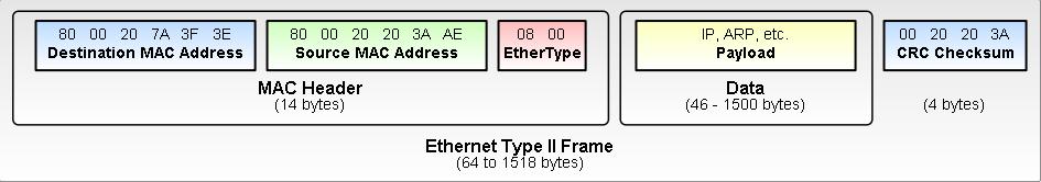 Ethernet_Type_II_Frame_format.png