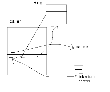 t07_call_savearea